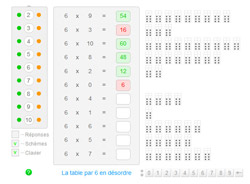 Comment apprendre la table de multiplication de 6 - Comment apprendre ses tables de multiplication ...